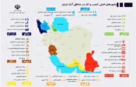 راهکار توسعه مناطق آزاد ، بازتعریف نقش مناطق در اقتصاد ملی