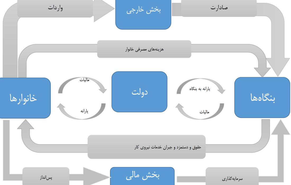 تصویری از ریشه مشکلات اقتصادی ایران